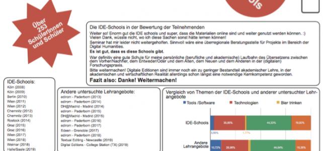 """Poster """"010 Jahre IDE-Schools!"""" auf der DHd2019"""
